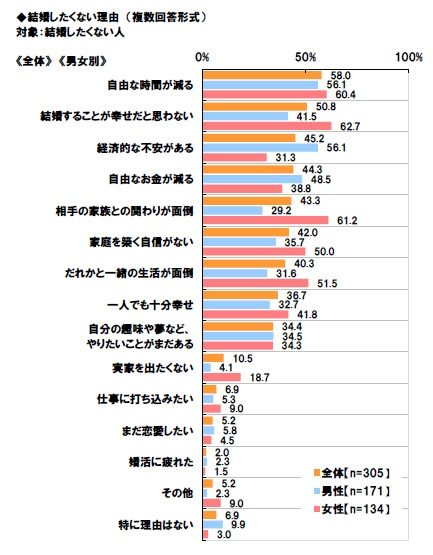 日本労働組合総連合会子ども・子育てに関する調査