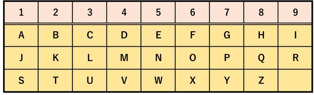 ピュタゴリアン・システム対応表